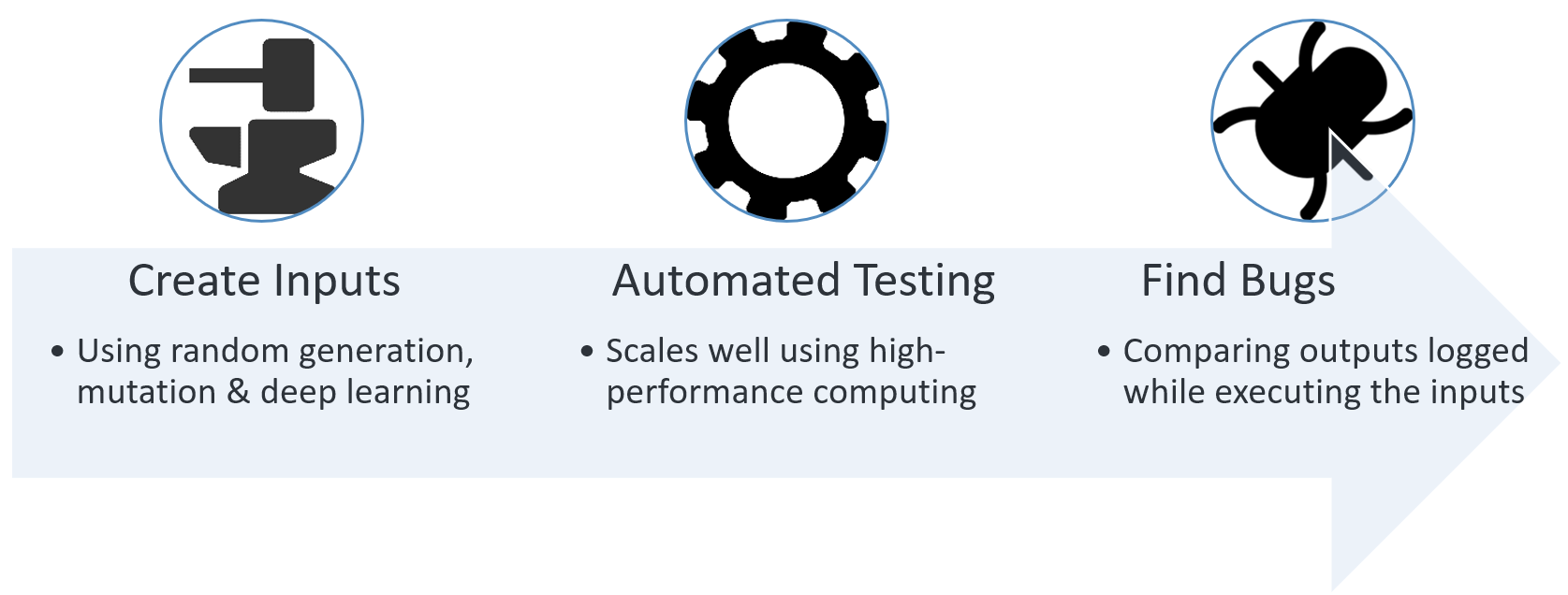 Automated testing schematic diagram